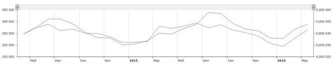 Маркетинговое исследование тенденций спроса в мае 2016 0