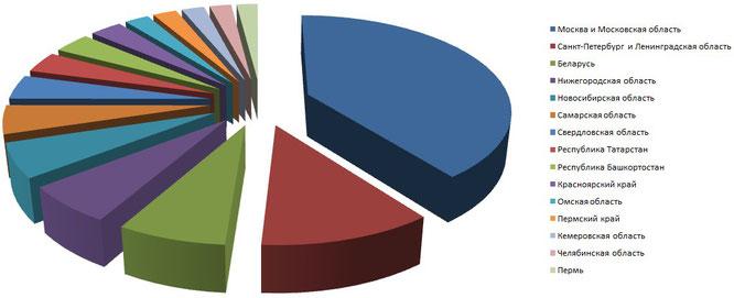 Маркетинговое исследование тенденций спроса в мае 2016 19