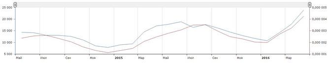 Маркетинговое исследование тенденций спроса в мае 2016 20
