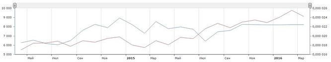 Маркетинговое исследование спроса на деревоизделия по итогам Марта 2016 2
