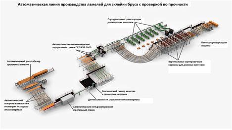Технология производства клееной балкиBSH, DUO, TRIO 6