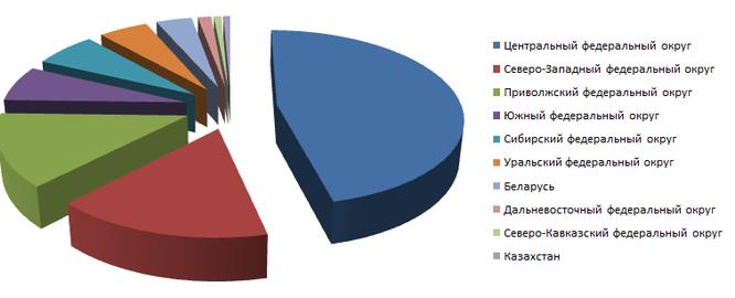 Маркетинговое исследование спроса на деревоизделия по итогам Марта 2016 15