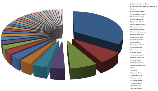 Маркетинговое исследование тенденций спроса в мае 2016 37